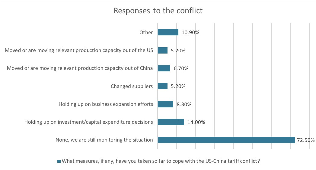 'Responses to the conflict' graph